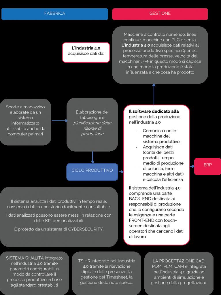 Schema industria 4.0
